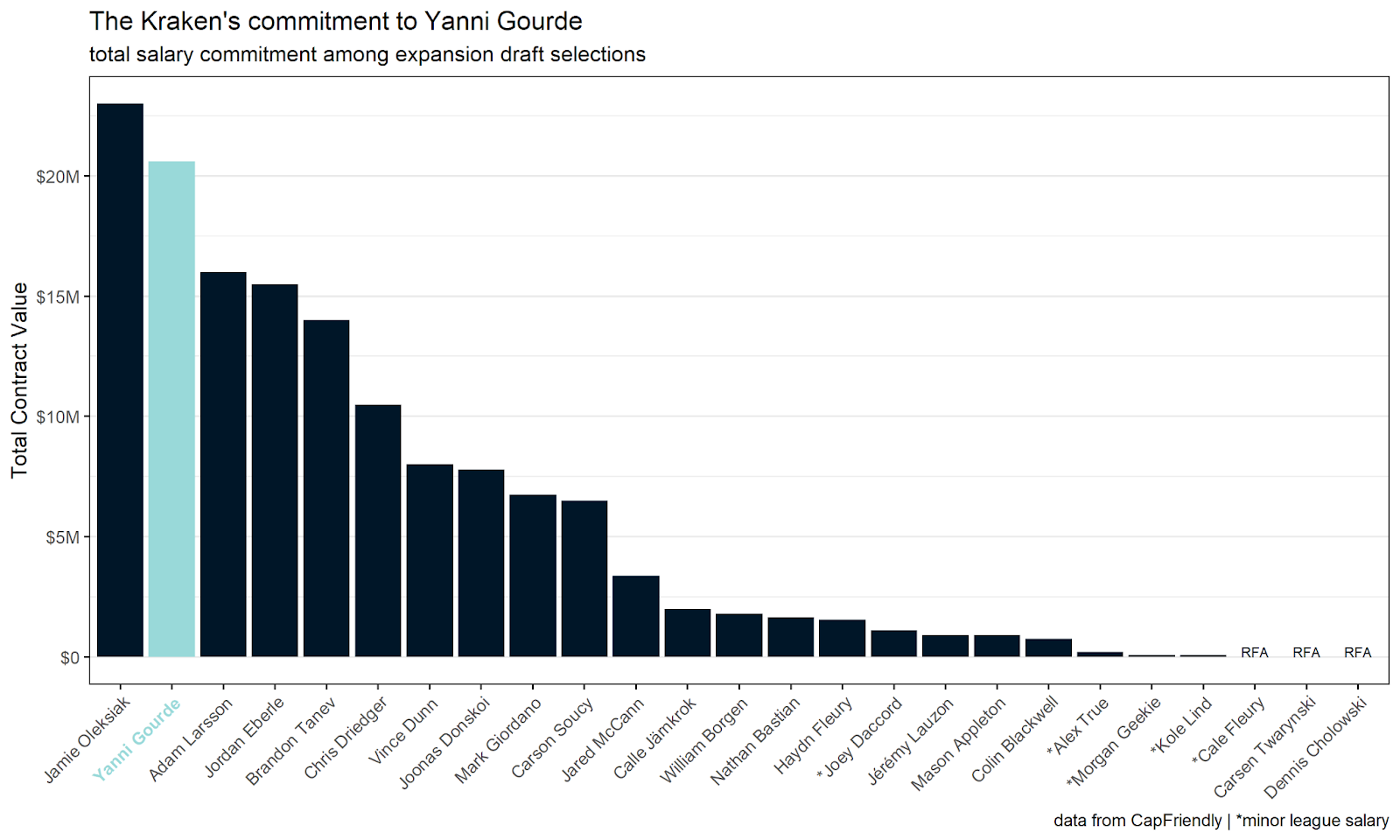 A bar chart highlighting Yanni Gourde as the second-highest salary commitment by the Kraken at the expansion draft